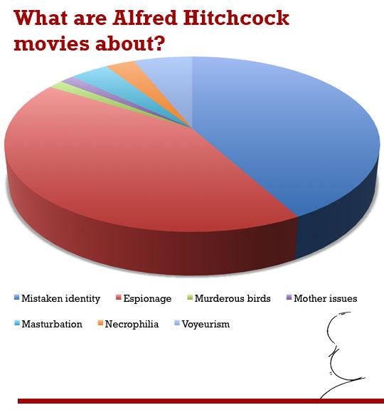 Sobre o que são os filmes de Alfred Hitchcock?