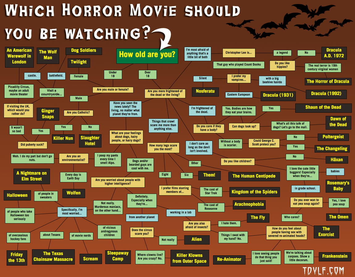 characteristics of horror as a movie genre and criticism of modern horror movies In contrast, more contemporary horror films tend to play on insecurities of   horror films have been criticized for their graphic violence and are often  some  horror films incorporate elements of other genres such as science.