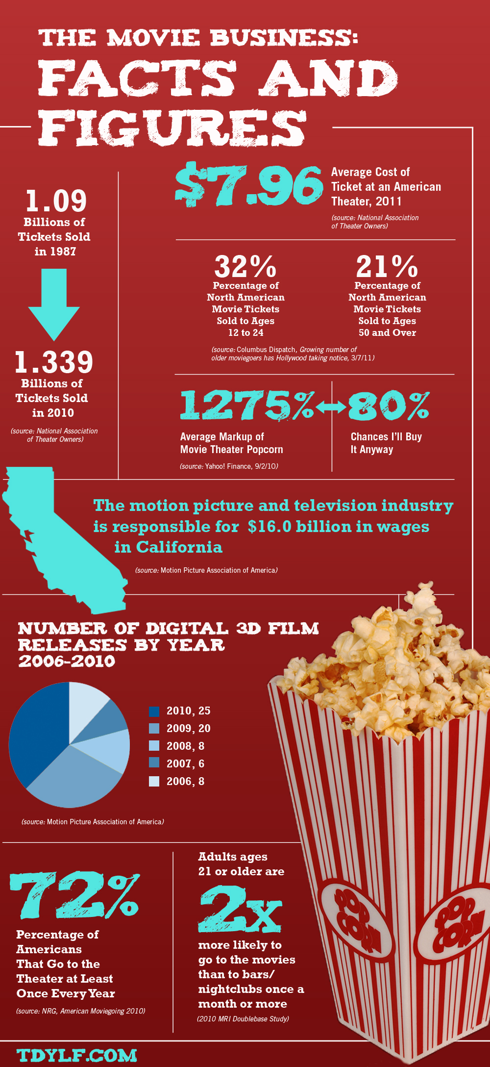 Film business and popcorn 36