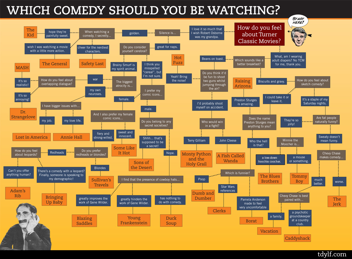 Comedy choice flow chart the big picture spread the wealth geenschuldenfo Images