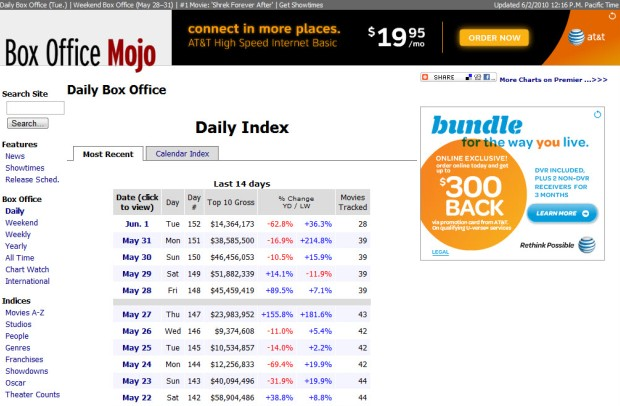 The online tools of a film nerd s trade - Mojo box office worldwide ...