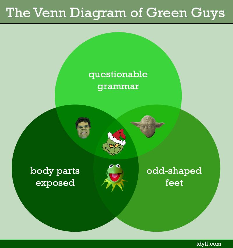 The Venn Diagram Of Green Guys