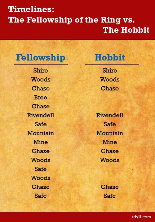 HobbitFellowshipTimelines