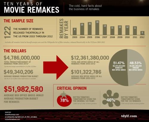 Remake_Infographic