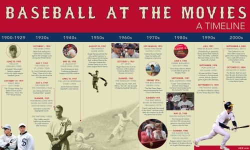 BaseballMovieTimeline