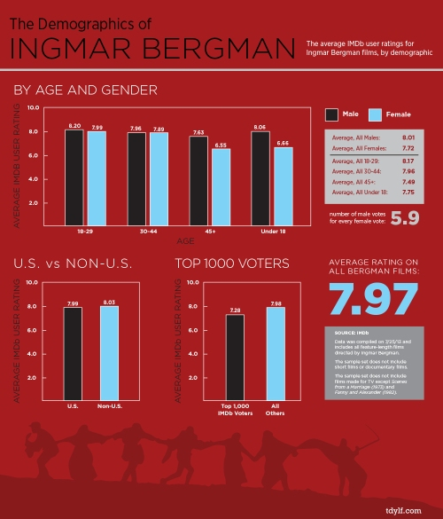 Demographics_IngmarBergman