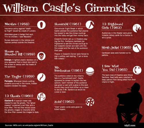WilliamCastle_GimmicksInfograph