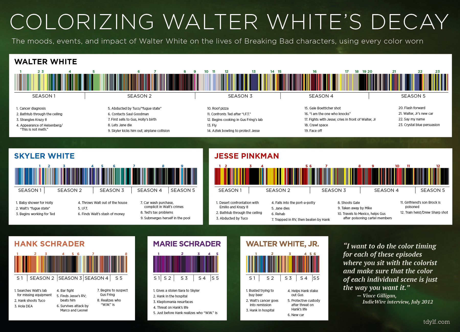 Breaking Bad Color Chart