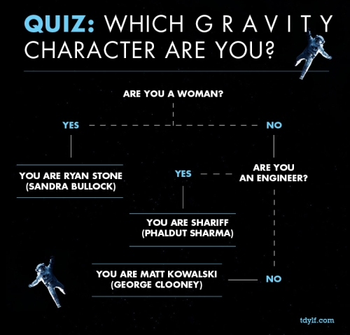 GravityCharacters